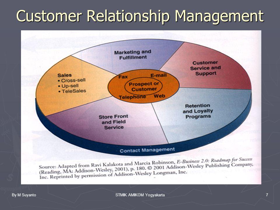 By M SuyantoSTMIK AMIKOM Yogyakarta7 Customer Relationship Management