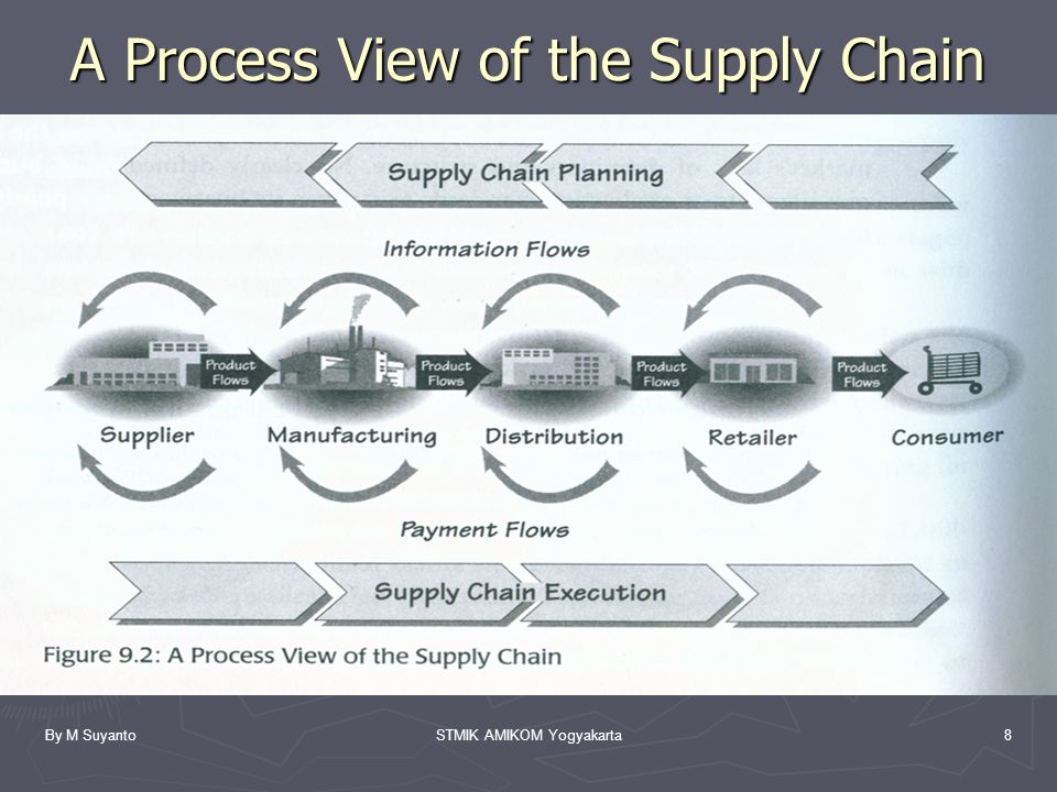 By M SuyantoSTMIK AMIKOM Yogyakarta8 A Process View of the Supply Chain