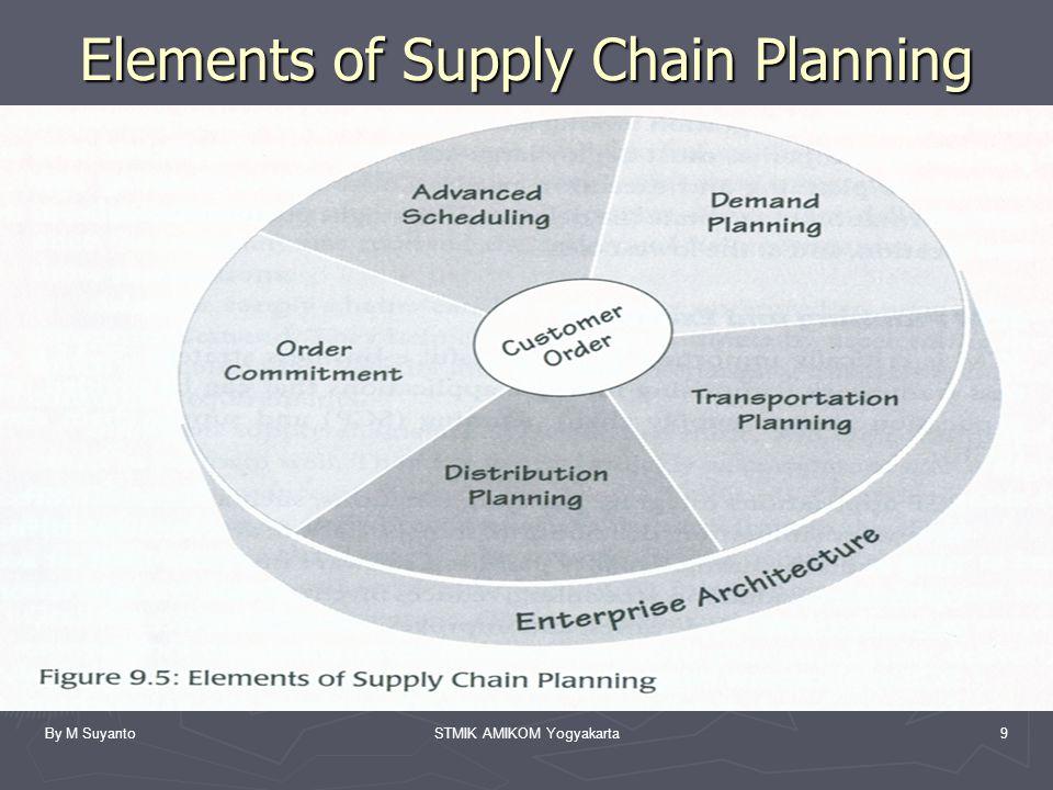 By M SuyantoSTMIK AMIKOM Yogyakarta9 Elements of Supply Chain Planning