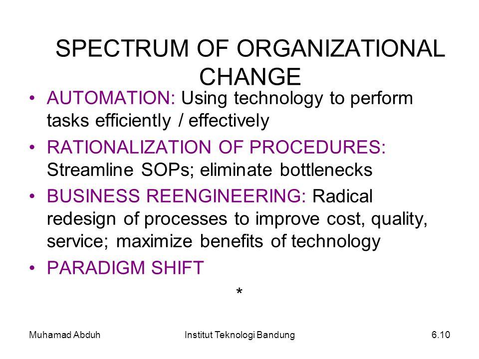 Muhamad AbduhInstitut Teknologi Bandung6.10 SPECTRUM OF ORGANIZATIONAL CHANGE AUTOMATION: Using technology to perform tasks efficiently / effectively