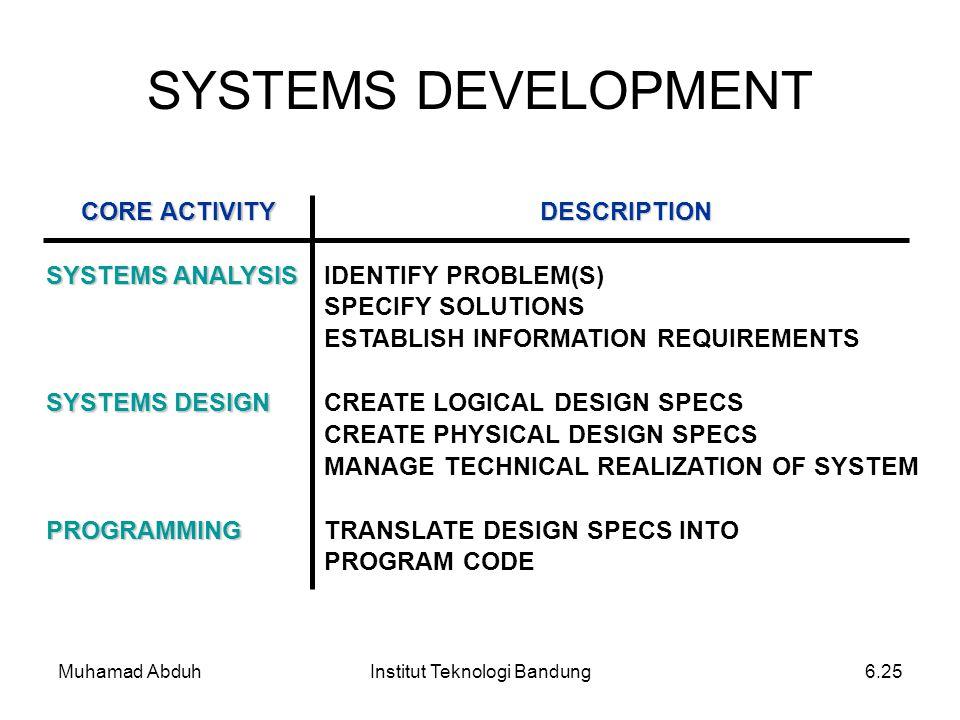 Muhamad AbduhInstitut Teknologi Bandung6.25 SYSTEMS DEVELOPMENT CORE ACTIVITY DESCRIPTION SYSTEMS ANALYSIS IDENTIFY PROBLEM(S) SPECIFY SOLUTIONS ESTAB