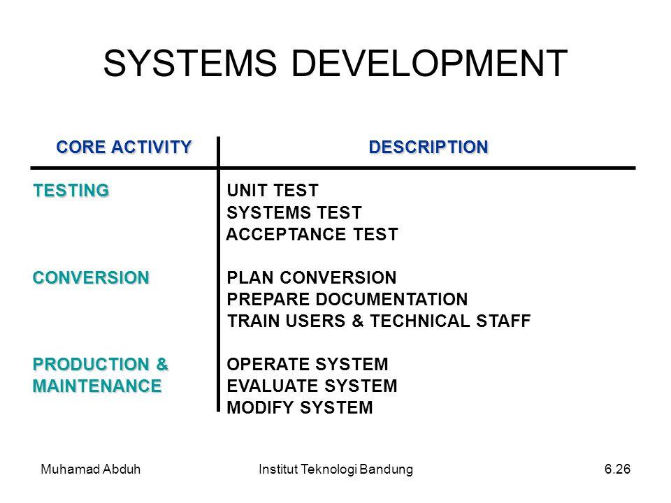 Muhamad AbduhInstitut Teknologi Bandung6.26 SYSTEMS DEVELOPMENT CORE ACTIVITY DESCRIPTION TESTING UNIT TEST SYSTEMS TEST ACCEPTANCE TEST CONVERSION PL