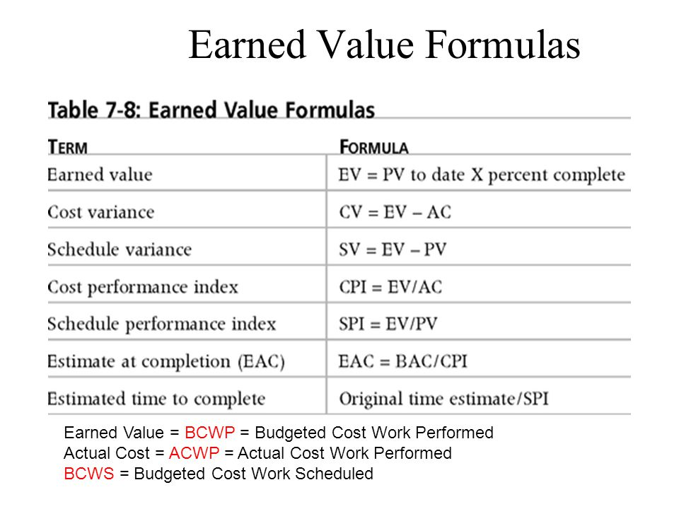 Earned Value Formulas Earned Value = BCWP = Budgeted Cost Work Performed Actual Cost = ACWP = Actual Cost Work Performed BCWS = Budgeted Cost Work Scheduled