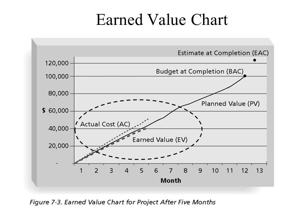 Earned Value Chart