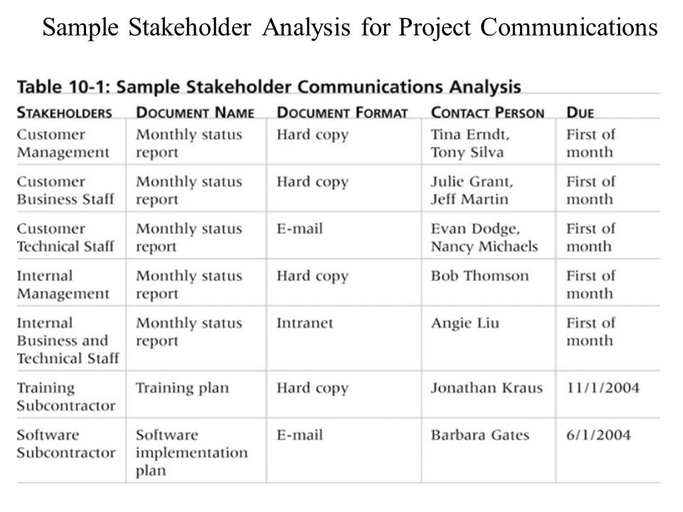 Sample Stakeholder Analysis for Project Communications