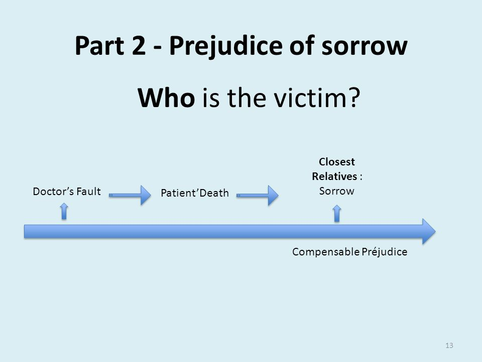 Part 2 - Prejudice of sorrow Doctor's Fault Closest Relatives : Sorrow Compensable Préjudice Patient'Death Who is the victim.