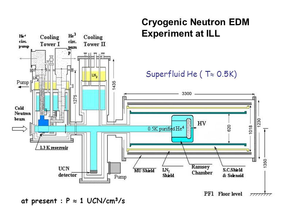 at present : P  1 UCN/cm 3 /s Superfluid He ( T  0.5K) Cryogenic Neutron EDM Experiment at ILL