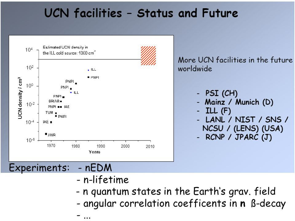 10 4 10 2 10 0 10 -2 10 -4 10 -6 1970 19901980 2000 2010 UCN density / cm 3 Experiments: - nEDM - n-lifetime - n quantum states in the Earth's grav.