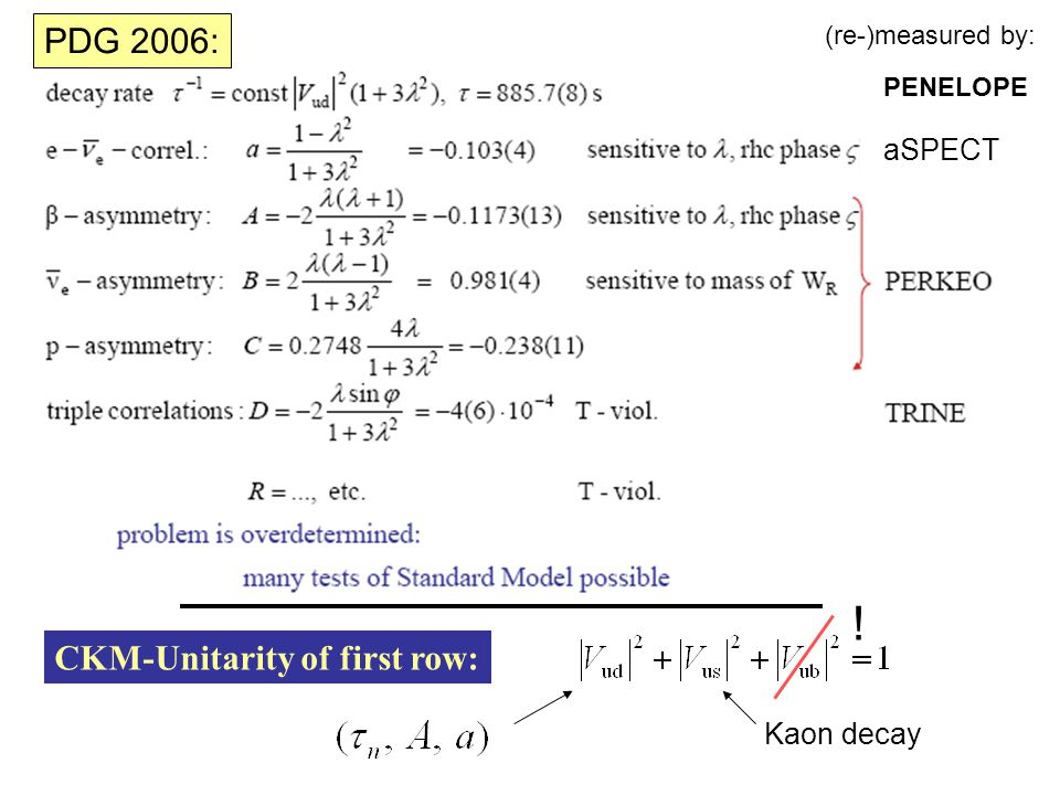 (re-)measured by: PENELOPE aSPECT PDG 2006: ! CKM-Unitarity of first row: Kaon decay