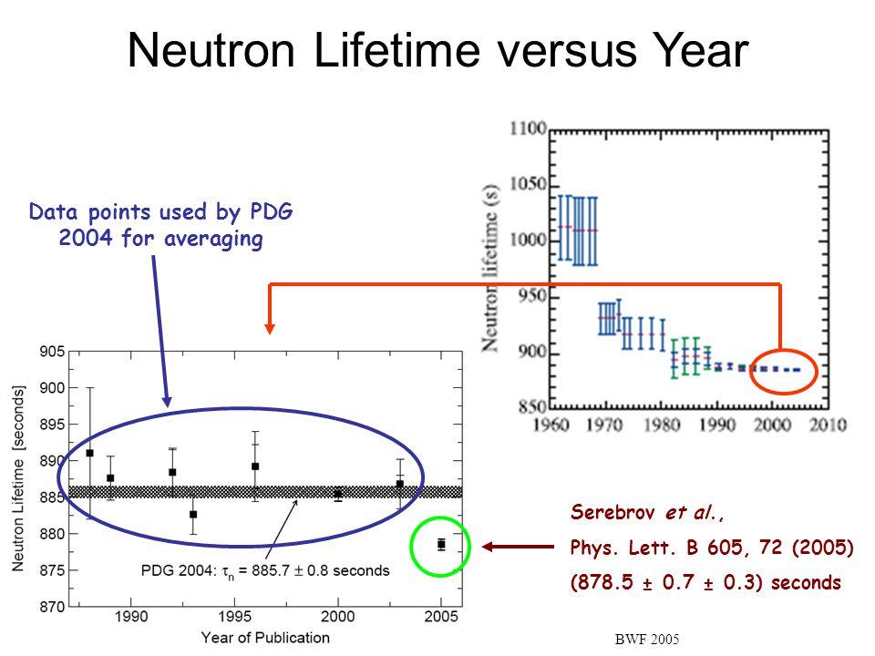 Neutron Lifetime versus Year Serebrov et al., Phys.