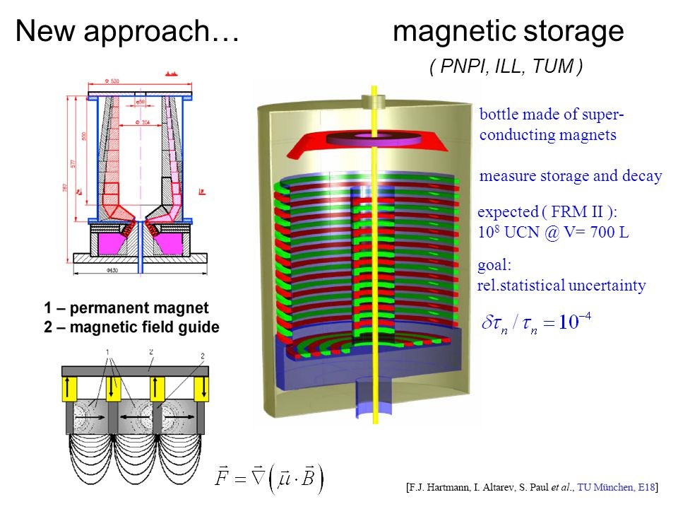 New approach… magnetic storage ( PNPI, ILL, TUM ) bottle made of super- conducting magnets measure storage and decay expected ( FRM II ): 10 8 UCN @ V= 700 L goal: rel.statistical uncertainty