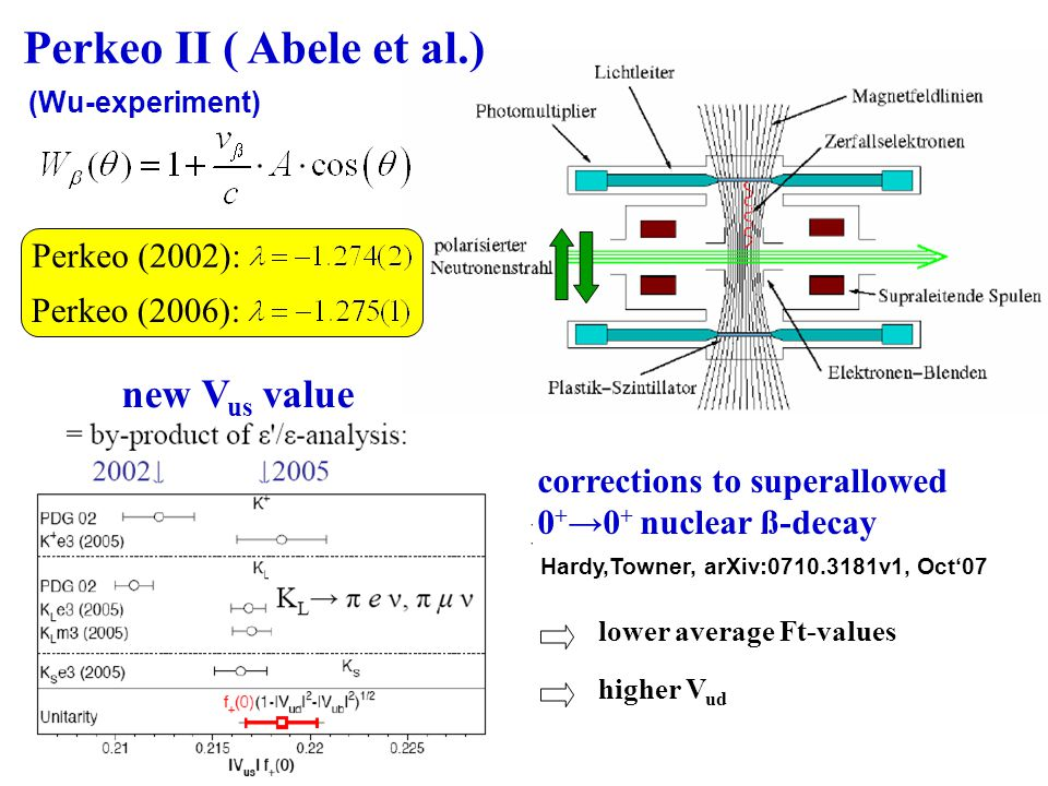 new V us value Perkeo II ( Abele et al.) (Wu-experiment) Perkeo (2002): Perkeo (2006): corrections to superallowed 0 + →0 + nuclear ß-decay Hardy,Towner, arXiv:0710.3181v1, Oct'07 lower average Ft-values higher V ud
