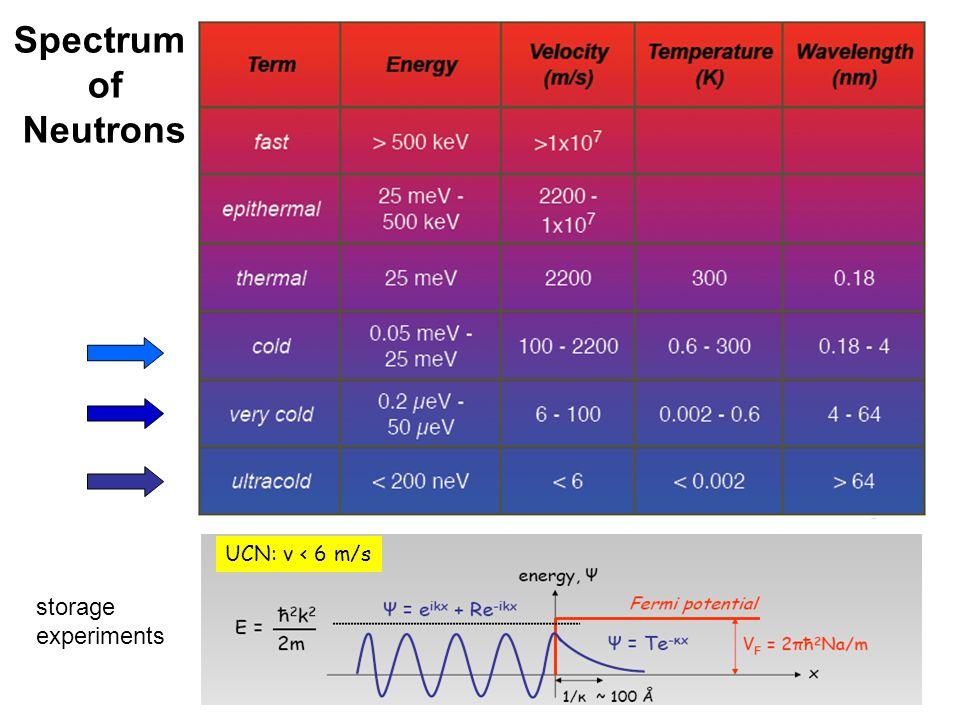 Spectrum of Neutrons UCN: v < 6 m/s storage experiments