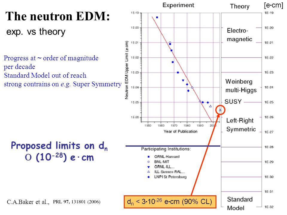  d n < 3  10 -26 e  cm (90% CL) [e  cm] The neutron EDM: Progress at  order of magnitude per decade Standard Model out of reach strong contrains on e.g.