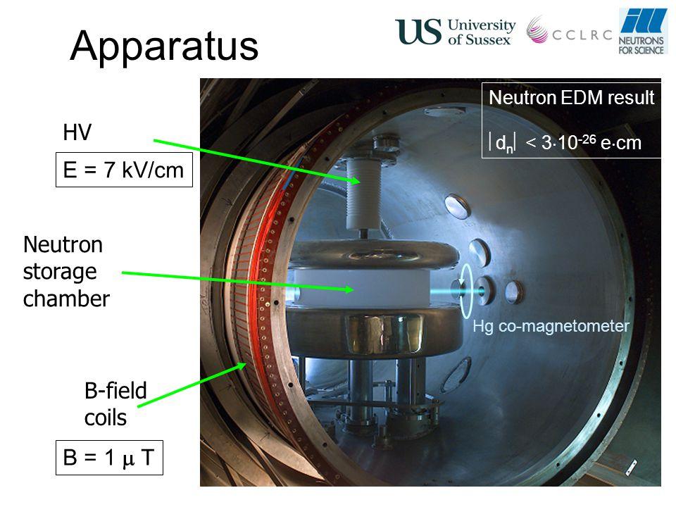 Apparatus Neutron storage chamber HV B-field coils E = 7 kV/cm B = 1  T Hg co-magnetometer Neutron EDM result  d n  < 3  10 -26 e  cm