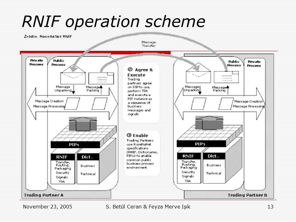 November 23, 2005S. Betül Ceran & Feyza Merve Işık13 RNIF operation scheme
