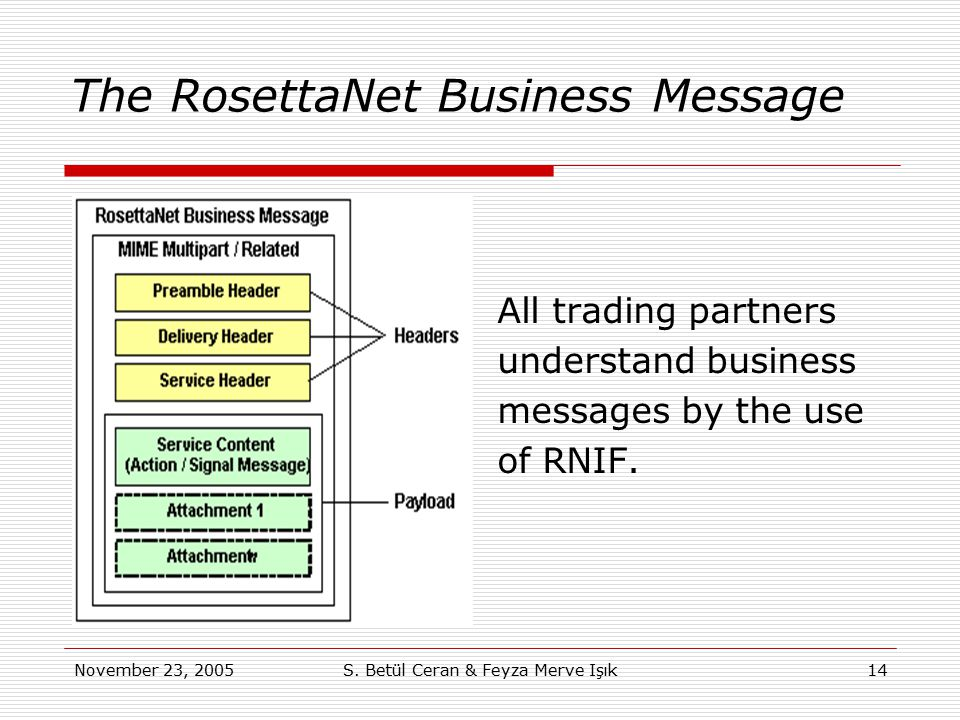 November 23, 2005S. Betül Ceran & Feyza Merve Işık14 The RosettaNet Business Message All trading partners understand business messages by the use of R