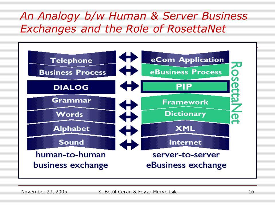 November 23, 2005S. Betül Ceran & Feyza Merve Işık16 An Analogy b/w Human & Server Business Exchanges and the Role of RosettaNet