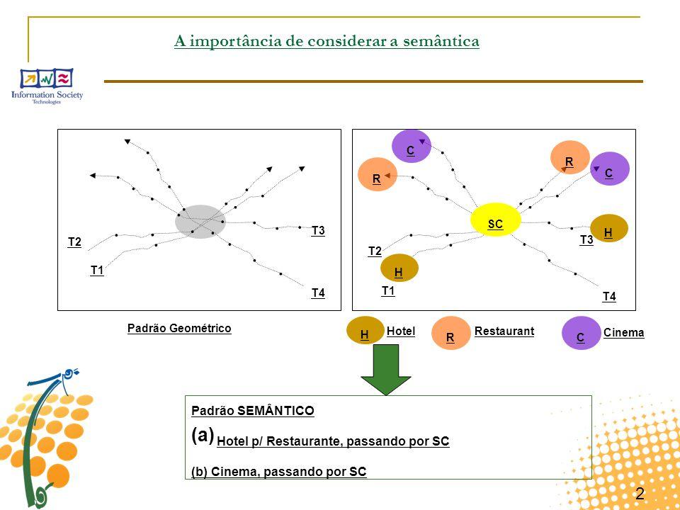 2 A importância de considerar a semântica T1 T2 T3 T4 T1 T2 T3 T4 H H H Hotel R R R Restaurant C C C Cinema Padrão SEMÂNTICO (a) Hotel p/ Restaurante,