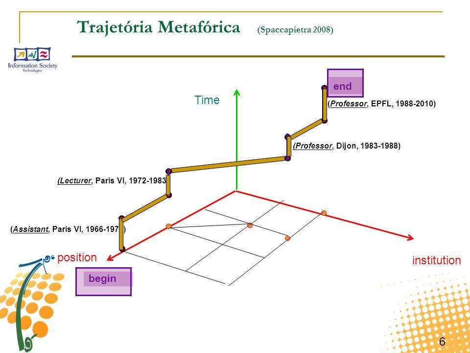 6 Trajetória Metafórica (Spaccapietra 2008) institution Time position (Assistant, Paris VI, 1966-1972) (Lecturer, Paris VI, 1972-1983) (Professor, Dij
