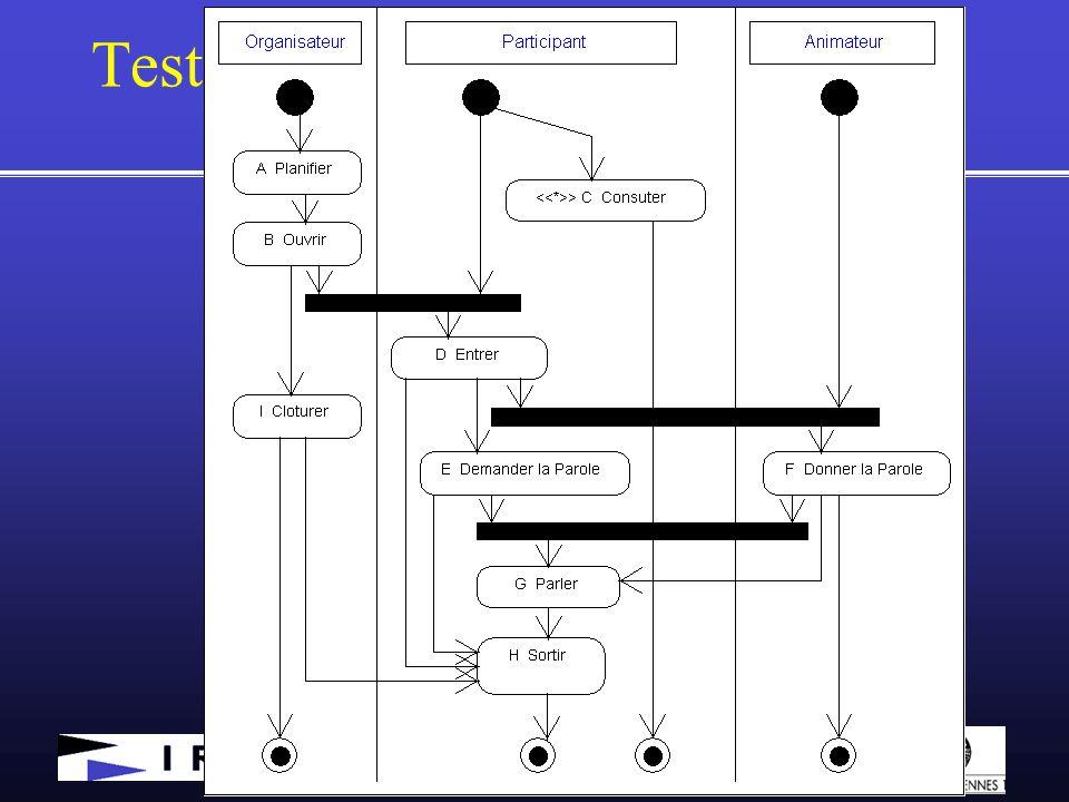  Yves Le Traon 2003 Test système et UML