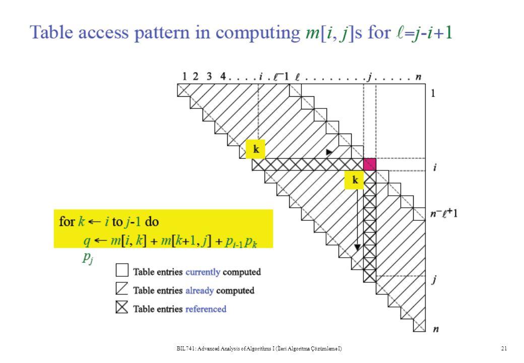 BIL741: Advanced Analysis of Algorithms I (İleri Algoritma Çözümleme I)21