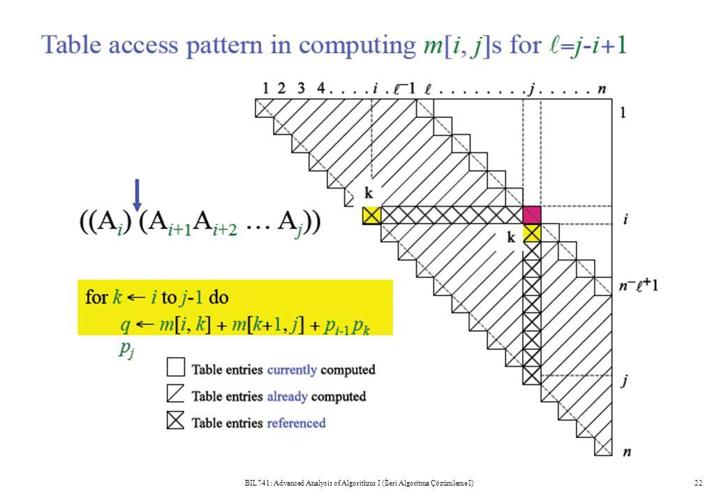 BIL741: Advanced Analysis of Algorithms I (İleri Algoritma Çözümleme I)22