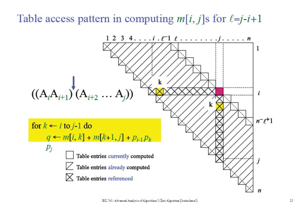 BIL741: Advanced Analysis of Algorithms I (İleri Algoritma Çözümleme I)23