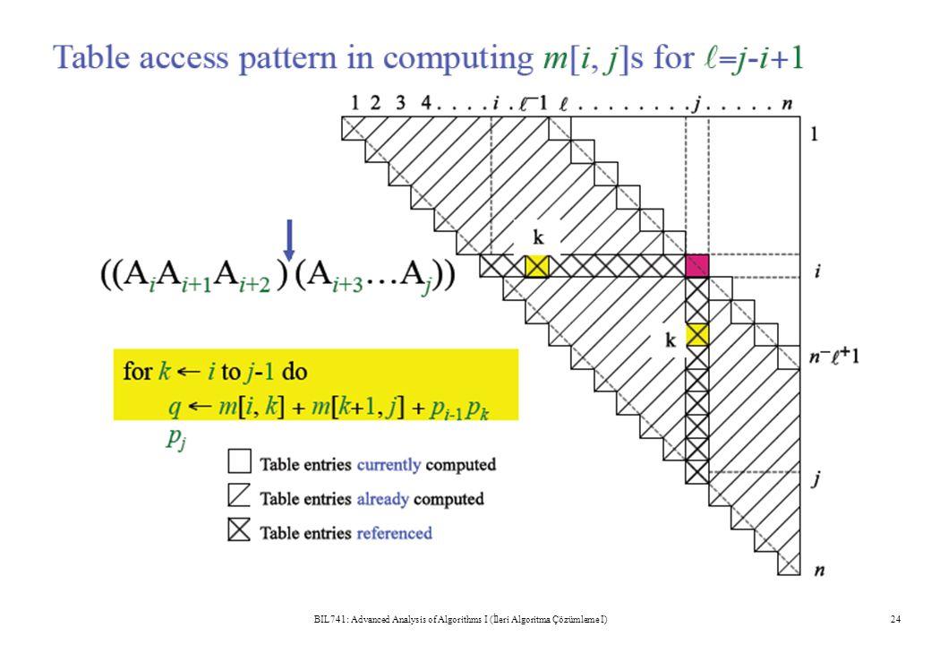BIL741: Advanced Analysis of Algorithms I (İleri Algoritma Çözümleme I)24