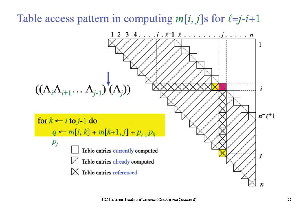 BIL741: Advanced Analysis of Algorithms I (İleri Algoritma Çözümleme I)25