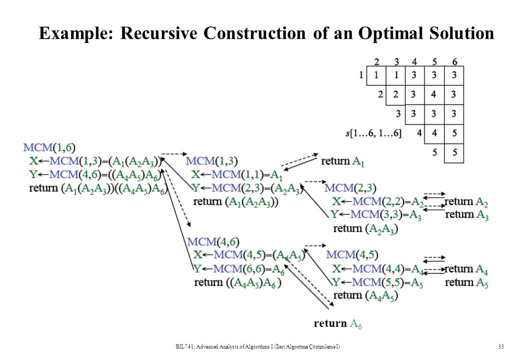 Example: Recursive Construction of an Optimal Solution BIL741: Advanced Analysis of Algorithms I (İleri Algoritma Çözümleme I)33 return A 6