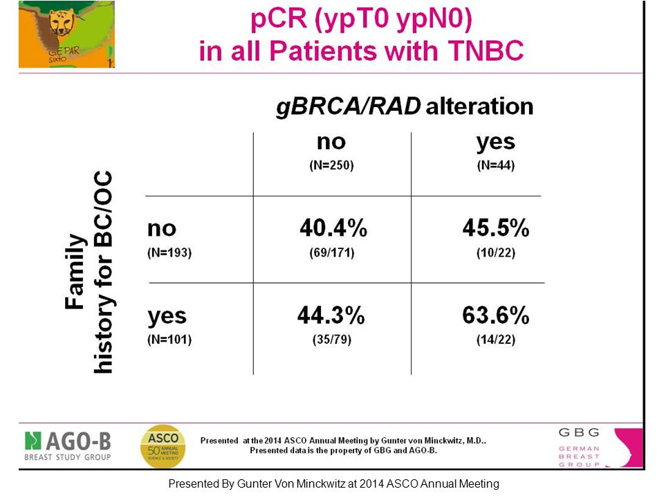 pCR (ypT0 ypN0) in all Patients with TNBC Presented By Gunter Von Minckwitz at 2014 ASCO Annual Meeting