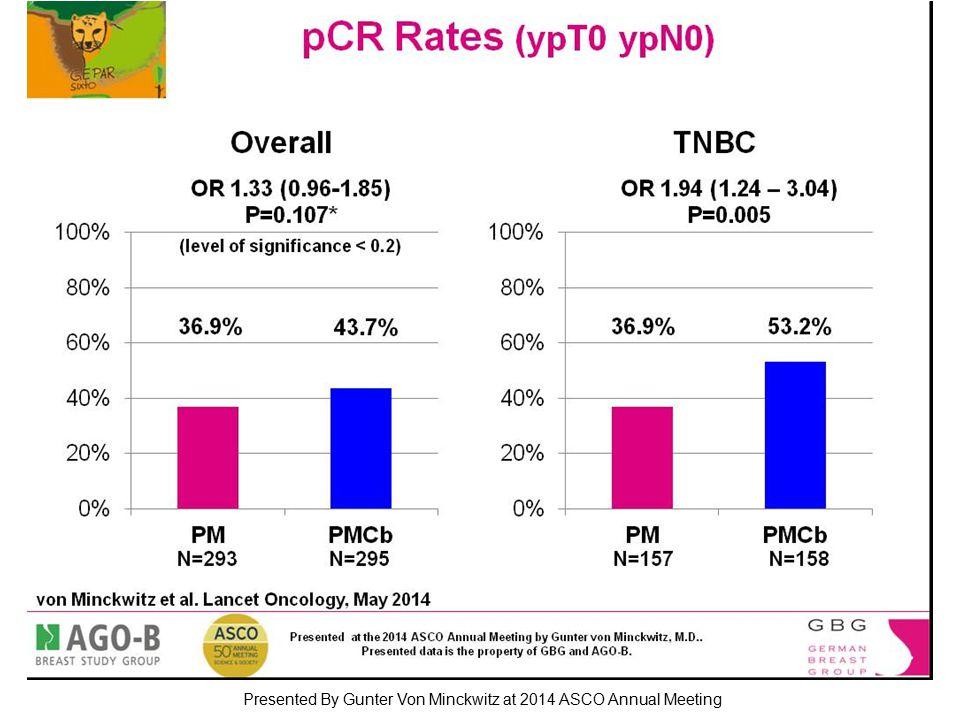 pCR Rates (ypT0 ypN0) Presented By Gunter Von Minckwitz at 2014 ASCO Annual Meeting