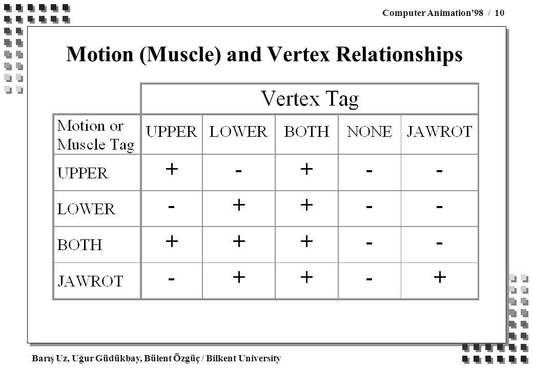 Barış Uz, Uğur Güdükbay, Bülent Özgüç / Bilkent University Computer Animation'98 / 10 Motion (Muscle) and Vertex Relationships