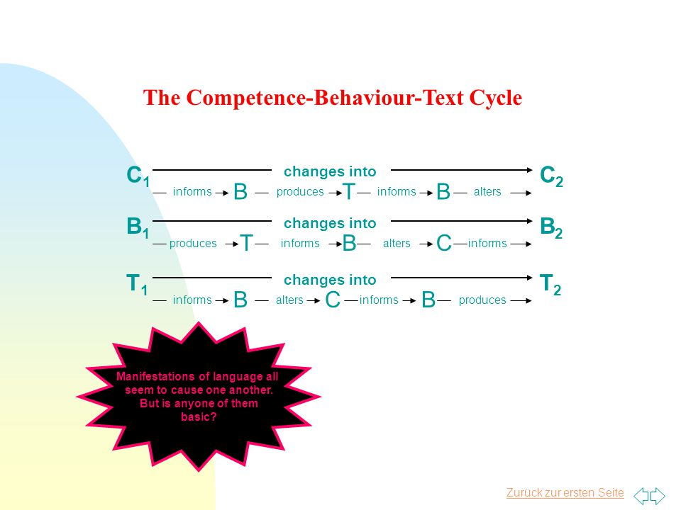 Zurück zur ersten Seite changes into TB C1C1 informs C2C2 producesinformsalters B changes into BT B1B1 produces B2B2 informsaltersinforms C changes into CB T1T1 informs T2T2 altersinformsproduces B The Competence-Behaviour-Text Cycle Manifestations of language all seem to cause one another.
