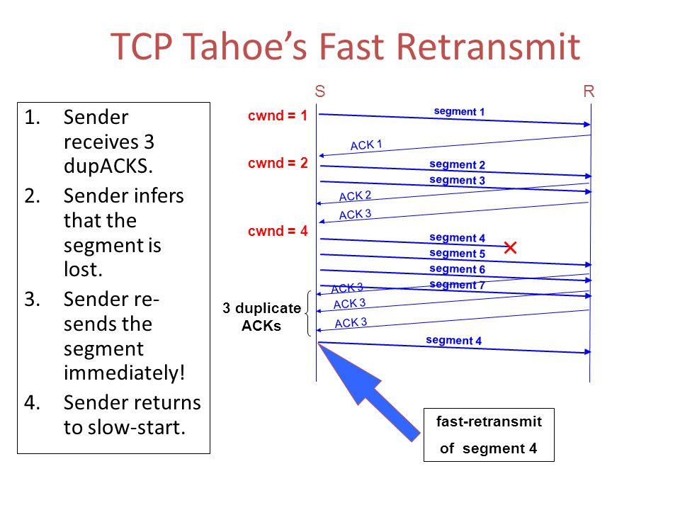 t=xr t=(x+1)r Fast Retransmit Packet Ack At a random point in the transfer pkt 15 pkt 16 pkt 17 pkt 18 pkt 19 pkt 20 ack 15 ack 16 pkt 17 (retransmit)