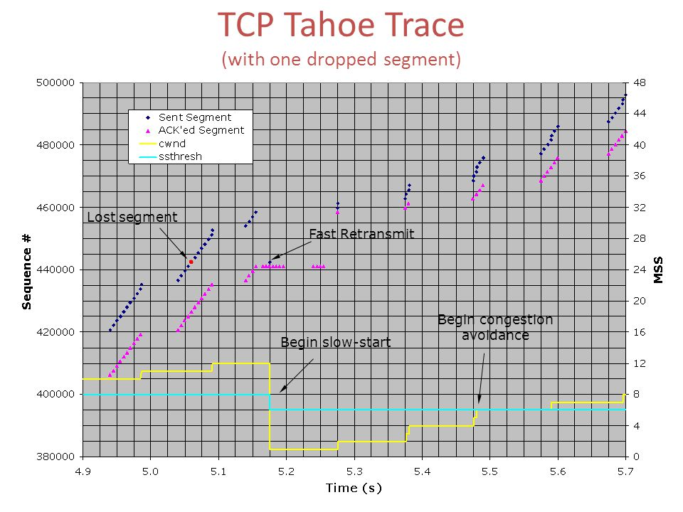TCP Variants : TCP-Tahoe: – implements the slow start, congestion avoidance, and fast retransmit algorithms TCP-Reno: – implements the slow start, con
