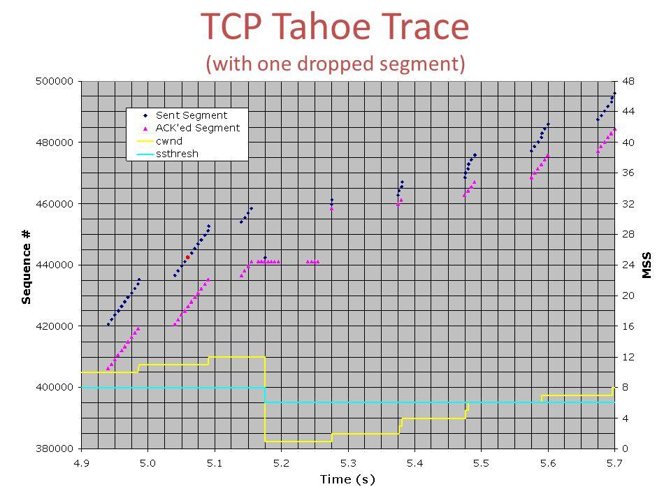 TCP Tahoe Trace (with one dropped segment) Lost segment Fast Retransmit Begin slow-start Begin congestion avoidance