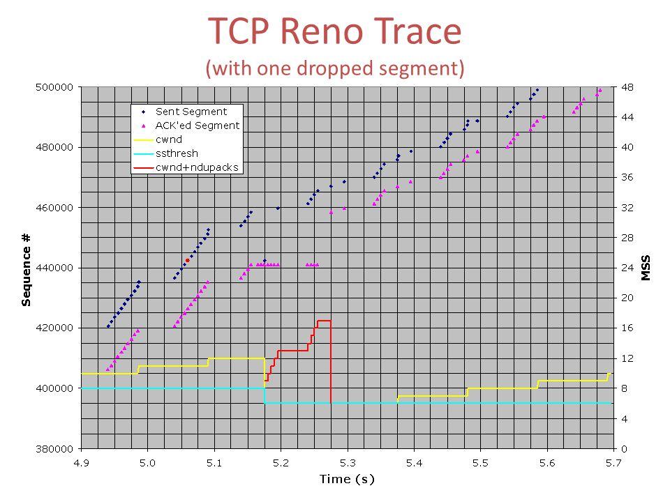 After receiving 3 dupACKS: 1.Retransmit the lost segment. 2.Set ssthresh = flight size/2. 3.Set cwnd = ssthresh, and ndupacks = 3. N.B. In Reno: send_