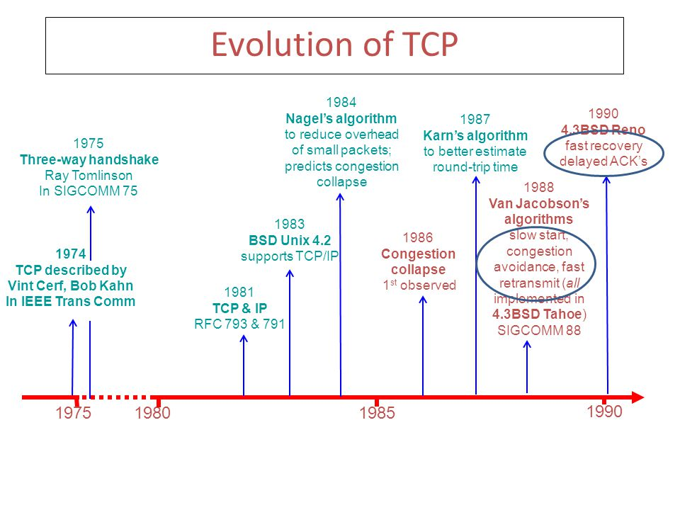What are TCP Variations? Implementations of TCP that use different algorithms to achieve end-to-end congestion control. – Tahoe – Reno – NewReno – Veg