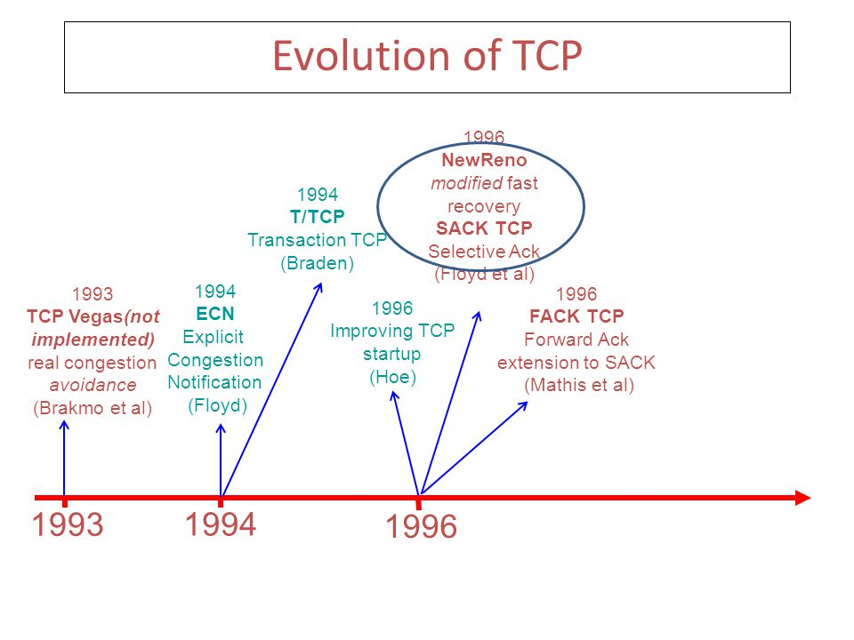 Evolution of TCP 1993 1994 1996 1994 ECN Explicit Congestion Notification (Floyd) 1993 TCP Vegas(not implemented) real congestion avoidance (Brakmo et al) 1994 T/TCP Transaction TCP (Braden) 1996 NewReno modified fast recovery SACK TCP Selective Ack (Floyd et al) 1996 Improving TCP startup (Hoe) 1996 FACK TCP Forward Ack extension to SACK (Mathis et al)