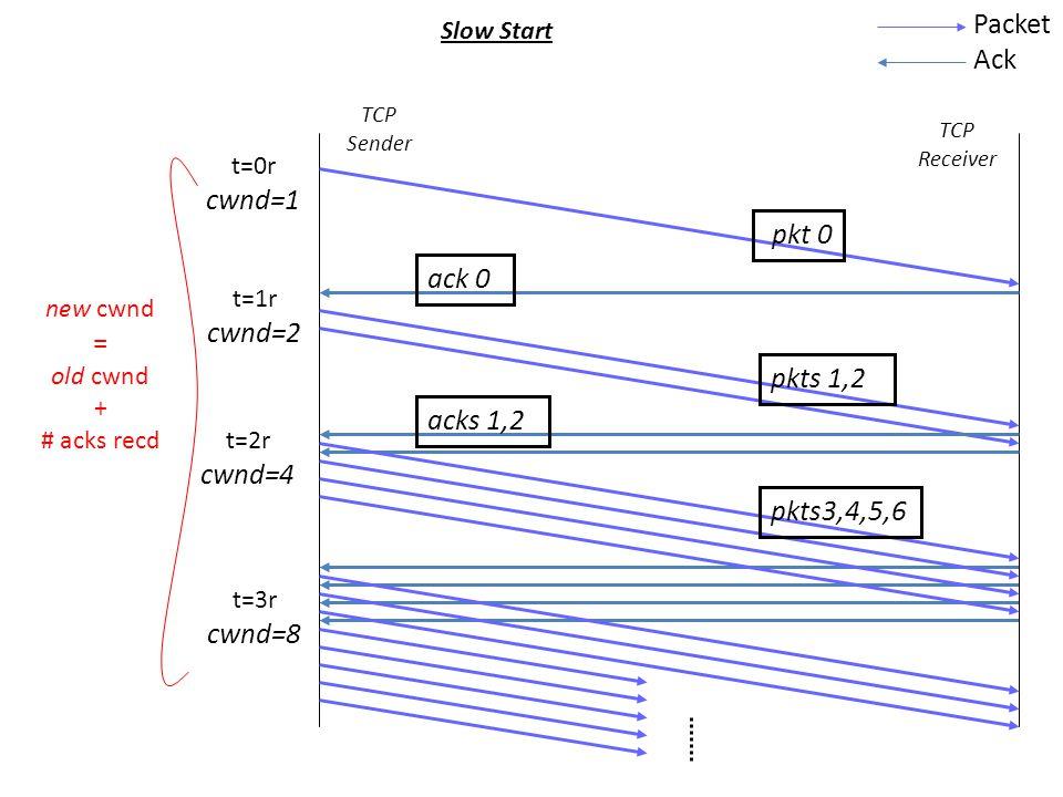 t=0r cwnd=1 t=1r cwnd=2 t=2r cwnd=4 t=3r cwnd=8 Slow Start Packet Ack TCP Receiver TCP Sender pkt 0 ack 0 pkts 1,2 acks 1,2 pkts3,4,5,6 new cwnd = old cwnd + # acks recd