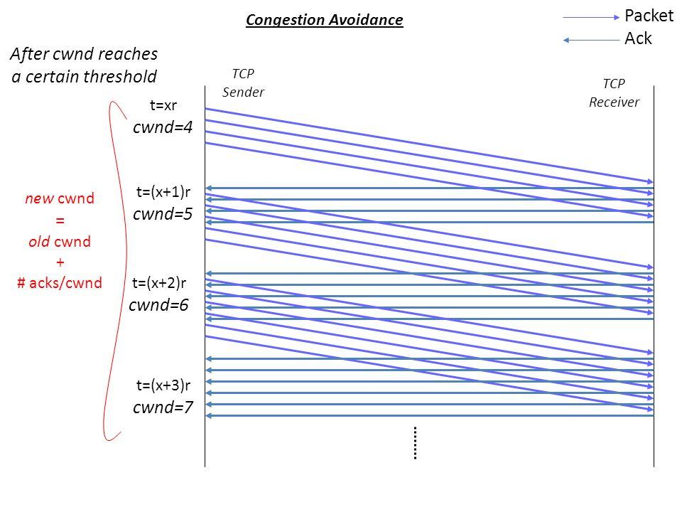 t=0r cwnd=1 t=1r cwnd=2 t=2r cwnd=4 t=3r cwnd=8 Slow Start Packet Ack TCP Receiver TCP Sender pkt 0 ack 0 pkts 1,2 acks 1,2 pkts3,4,5,6 new cwnd = old