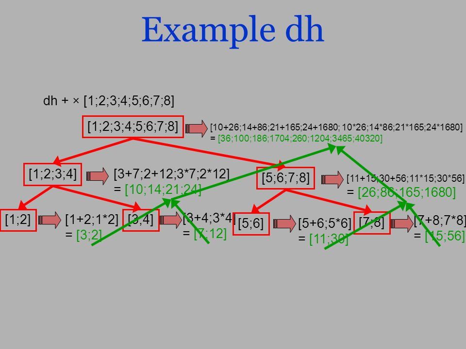 Example dh dh + × [1;2;3;4;5;6;7;8] [1;2;3;4;5;6;7;8] [1+2;1*2] = [3;2] [3+4;3*4] = [7;12] [3+7;2+12;3*7;2*12] = [10;14;21;24] [10+26;14+86;21+165;24+1680; 10*26;14*86;21*165;24*1680] = [36;100;186;1704;260;1204;3465;40320] [5+6;5*6] = [11;30] [7+8;7*8] = [15;56] [11+15;30+56;11*15;30*56] = [26;86;165;1680] [1;2;3;4] [5;6;7;8] [1;2][3;4] [5;6] [7;8]