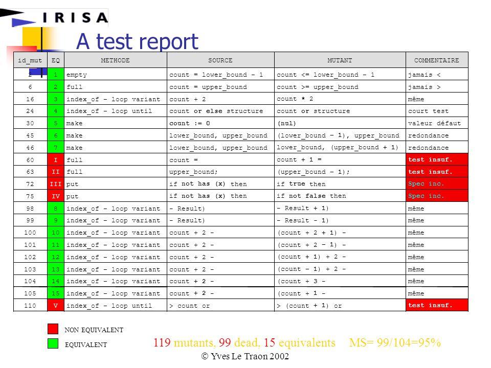  Yves Le Traon 2002 A test report 119 mutants, 99 dead, 15 equivalentsMS= 99/104=95% id_mutEQMETHODESOURCEMUTANTCOMMENTAIRE 21emptycount =lower_bound – 1count <=lower_bound – 1jamais < 62fullcount =upper_boundcount >=upper_boundjamais > 163index_of – loop variantcount + 2 count * 2 même 244index_of – loop until count or else structurecount or structure court test 305make count := 0(nul) valeurdéfaut 456makelower_bound,upper_bound (lower_bound – 1 ),upper_bound redondance 467makelower_bound,upper_bound lower_bound, (upper_bound + 1 ) redondance 60Ifullcount = + 1 = testinsuf.