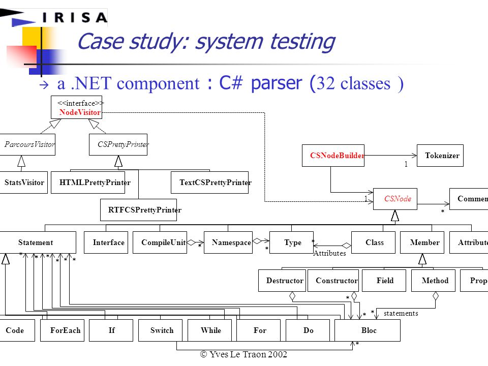  Yves Le Traon 2002 Case study: system testing  a.NET component : C# parser ( 32 classes )