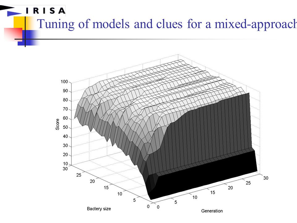  Yves Le Traon 2002 Tuning of models and clues for a mixed-approach