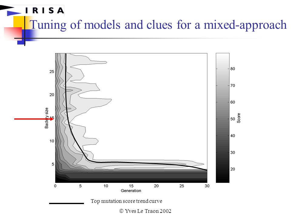  Yves Le Traon 2002 Tuning of models and clues for a mixed-approach Top mutation score trend curve
