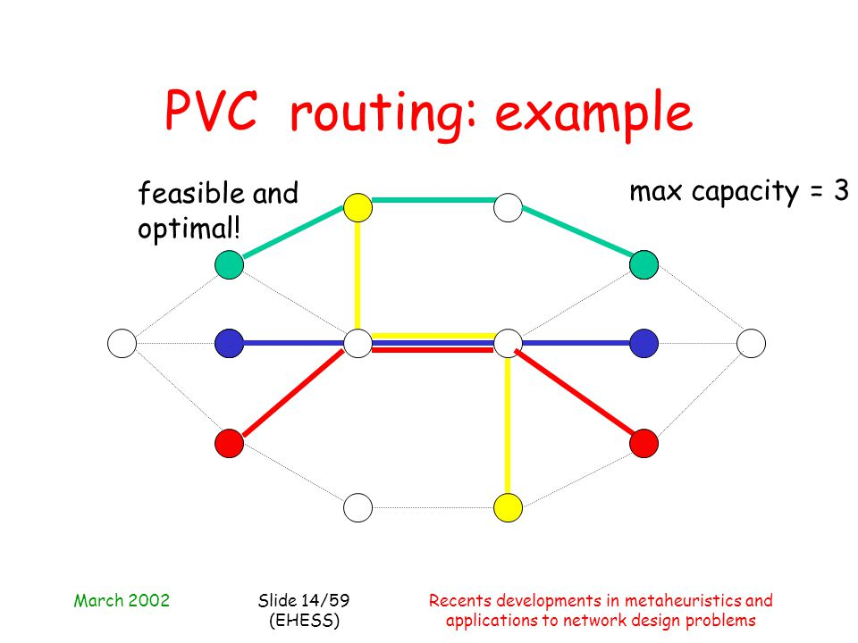 March 2002Recents developments in metaheuristics and applications to network design problems Slide 14/59 (EHESS) PVC routing: example max capacity = 3