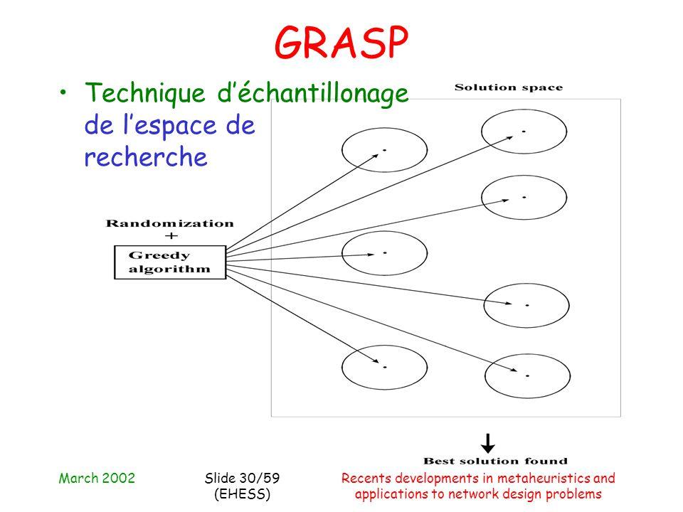 March 2002Recents developments in metaheuristics and applications to network design problems Slide 30/59 (EHESS) GRASP Technique d'échantillonage de l'espace de recherche